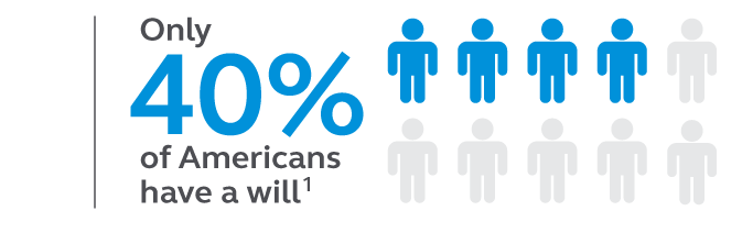 graphic of 4 in 10 Americans have created a will