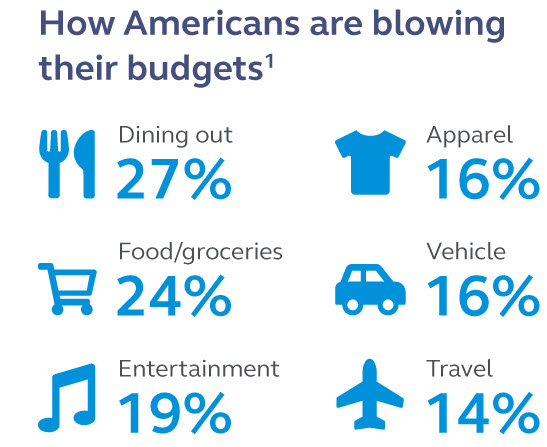 How Americans are blowing their budget.