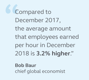 Graphic of a quote from Bob Baur stating that compared to December 2017, the average amount that employees earned per hour in December 2018 is 3.2% higher.