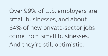 Graphic stating that over 99% of U.S. employers are small businesses and about 64% of new private-sector jobs come from small businesses. And small businesses are still optimistic.