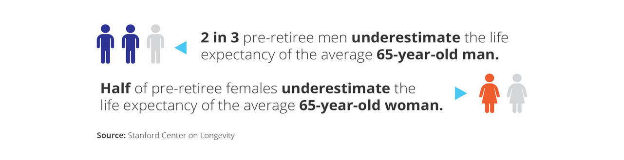 Illustration of how each gender underestimates their life expectancy from the Standford Center of Longevity
