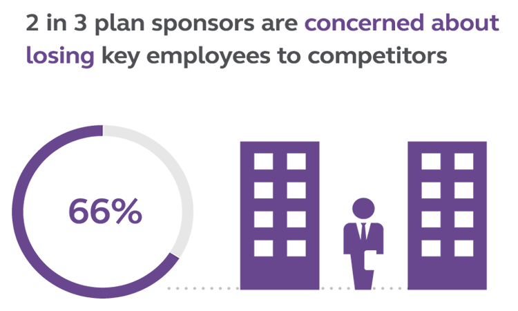 Graphic stating that 2 in 3 plan sponsors are concerned about losing key employees to competitors.