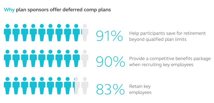 Graphic explaining that plan sponsors say they offer deferred comp plans to help participants save for retirement beyond qualified plan limits, to provide a competitive benefits package when recruiting key employees, and to retain key employees.