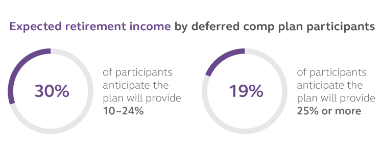 Graphic displaying that 30% of deferred comp plan participants expect the plan to provide 10-24% of their expected retirement income while 19% of participants anticipate it will provide 25% or more of their expected retirement income.