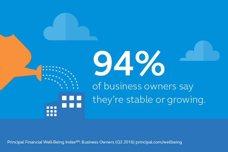 94 percent of business owners say their business is stable or growing.