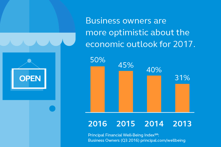 50 percent of business owners are optimistic about the economic outlook for 2017.