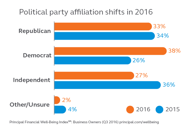 There were shifts in political party affiliations in 2016, the biggest being 26 percent being democrat in 2015 to 38 percent being democrat in 2016.