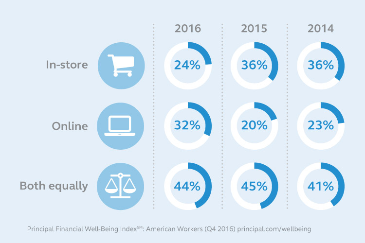 Graphic which shows the percentage people said they were shopping in-store, online, or both equally in 2016, 2015, and 2014.