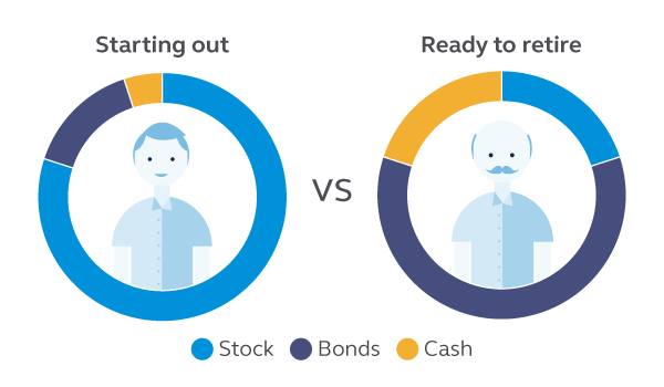 Graphic showing different stock, bonds, and cash asset allocations based upon if someone is just starting out investing or is ready to retire.