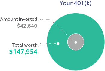 Graphic depicting the amount invested in a 401(k) versus the total worth of the account because the money was invested.