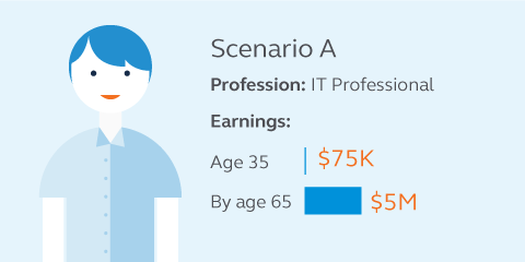 Graphic showing a scenario that if a 35 year old IT professional who is currently earning $75,000 could expect to earn $5 million by age 65.