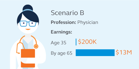Graphic showing a scenario that if a 35 year old IT professional who is currently earning $200,000 could expect to earn $13 million by age 65.
