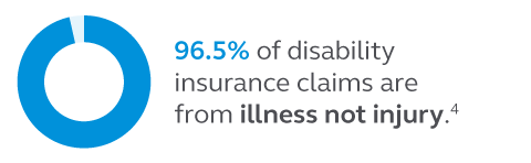 Graphic showing that 96.5% of disability insurance claims are from illness, not injury.
