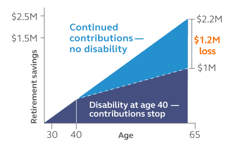 Graphic showing the difference in retirement savings if you can no longer contribute to retirement because of a disability and aren't covered by disability income retirement security.