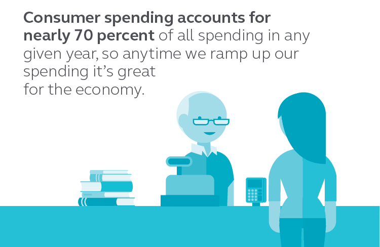 Graphic showing that consumer spending accounts for nearly 70% of all spending in any given year, so anytime we ramp up our spending it's great for the economy.