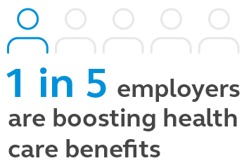 Graphic showing that 1 in 5 employers are boosting health care benefits.