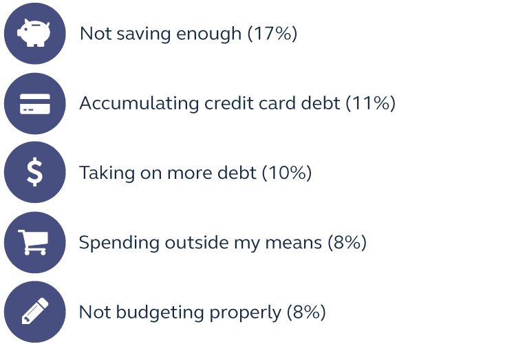 Graphic showing what survey respondents said their top financial blunders of 2017 are, 1. Not saving enough, 2. Accumulating credit card debt, 3. Taking on more debt, 4. Spending outside my means, and 5. Not budgeting properly.