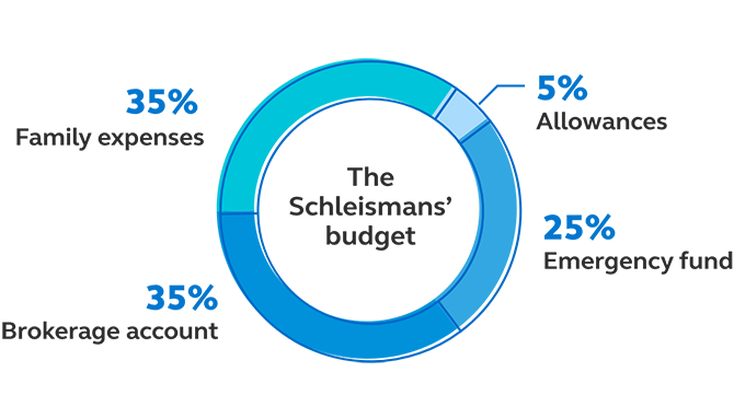 Graphic showing that the Schleismans' budget is 35% family expenses, 25% emergency fund, 35% brokerage account, and 5% allowances.