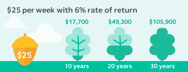 Graphic showing that if you invest $25 per week with a 6% rate of return in 10 years it could be $17,700, in 20 years it could be $49,300, and in 30 years it could be $105,900.