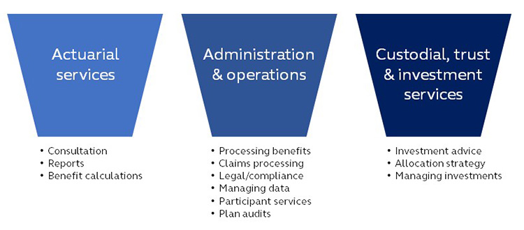Graphic showing three categories defined benefit plan fees cover. Actuarial services, Administration & operation, and Custodial, trust & investment services.
