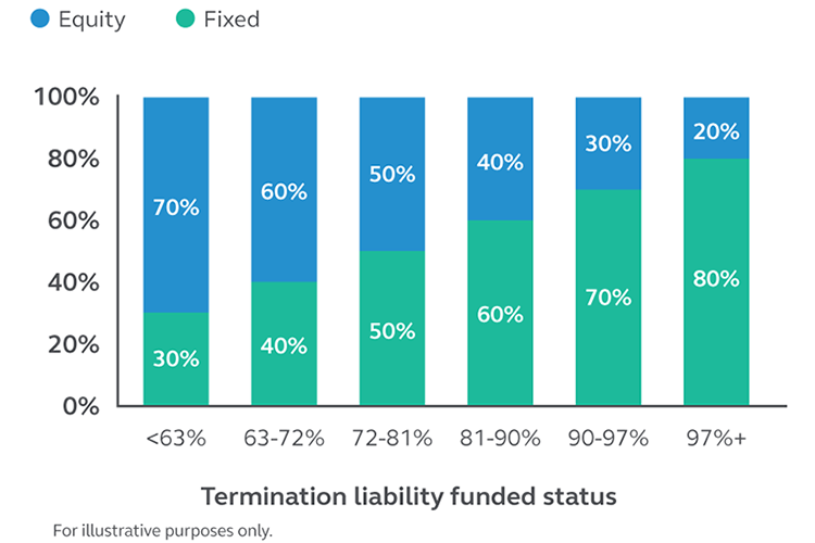 A chart showing how a plan's asset allocation is adjusted on a regular basis to increase fixed assets as the funded status improves.