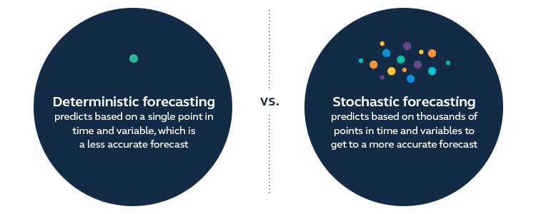 Graphic explaining the difference between two methods of forecasting a pension plan's assets along with its liabilities.