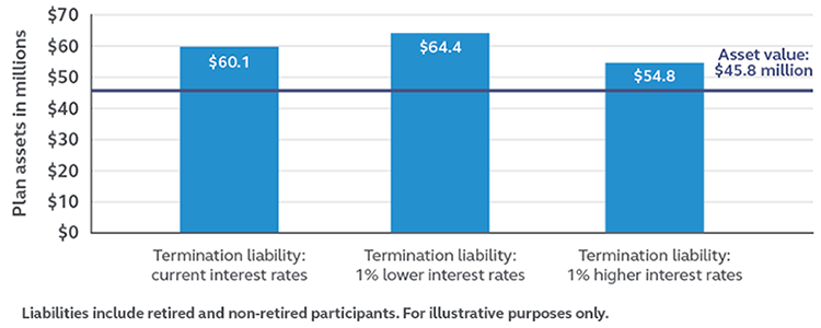 A chart showing how higher interest rates result in lower liability costs for defined benefit plans.