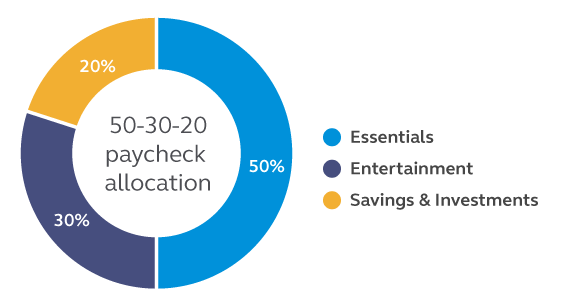 Graph showing that the suggested paycheck allocation is 50% to essentials, 30% to entertainment, and 20% to savings and investments.