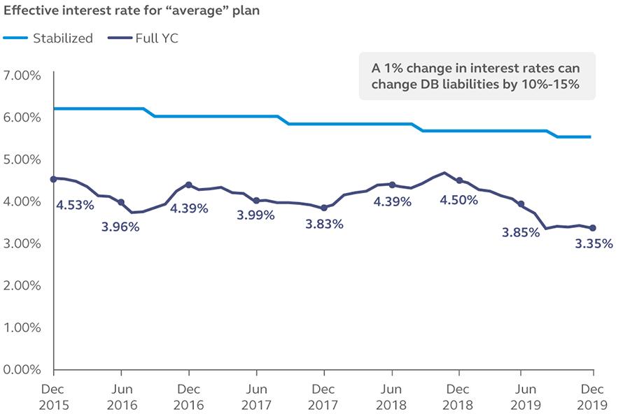 Graphic showing that a 1% change in interest rates can change DB liabilities by 10%-15%.