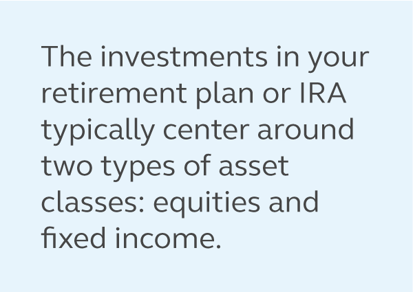 Graphic of a quote from the article saying, the investments in your 401k typically center around 2 types of asset classes: equities and fixed income.