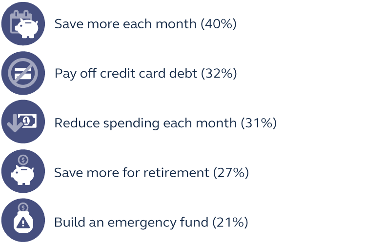 Graphic stating that survey respondents said their top five New Year's resolutions are, 1. Save more each month, 2. Pay off credit card debt, 3. Reduce spending each month, 4. Save more for retirement, and 5. Build an emergency fund.