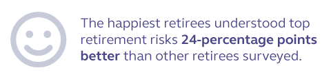 Graphic stating that the happiest retirees understood top retirement risks 24 percentage points better than other retirees surveyed.