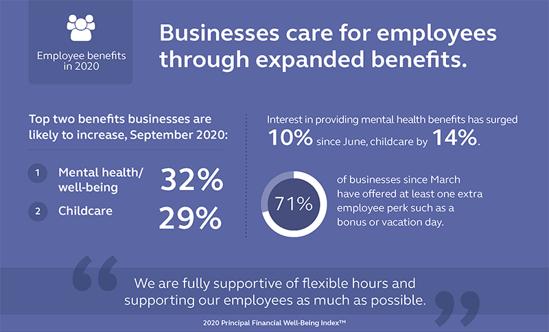 Graphic showing that of the businesses surveyed 32% plan to increase mental health/well-being benefits and 29% plan to increase childcare benefits.
