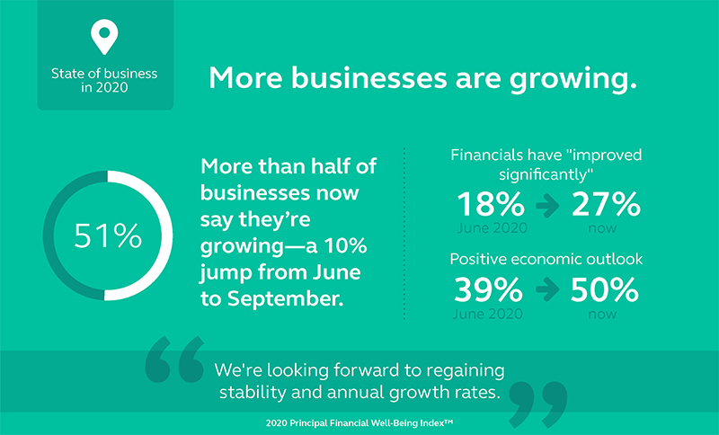 Graphic showing that 51% of the business surveyed say they are growing.