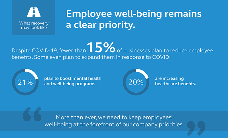 Graphic showing that fewer than 15% of businesses surveyed plan to reduce employee benefits.