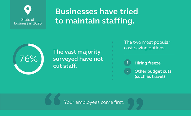 Graphic showing that 76% of those surveyed have not had to cut staff.