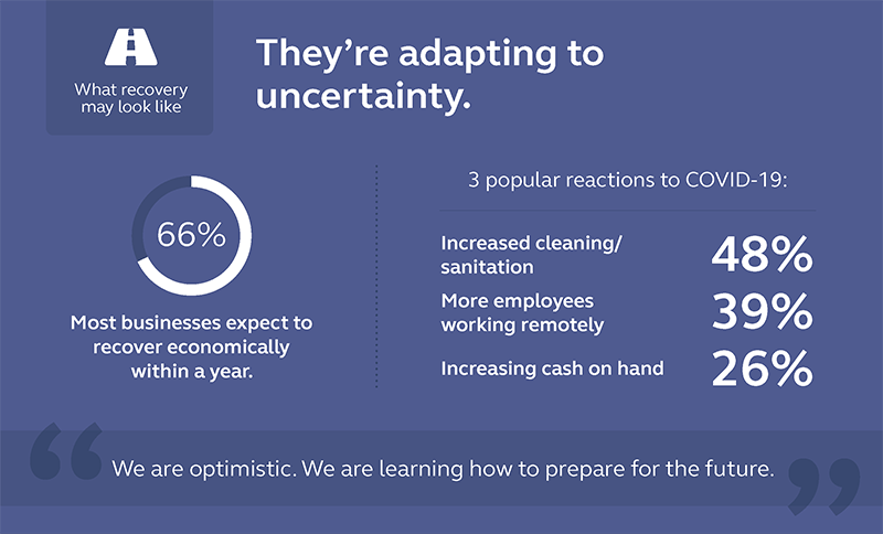 Graphic showing that 66% of the business surveyed expect to recover economically within a year.