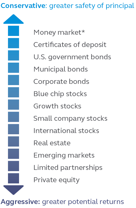 Graphic showing the spectrum of investment types from conservative to aggressive.