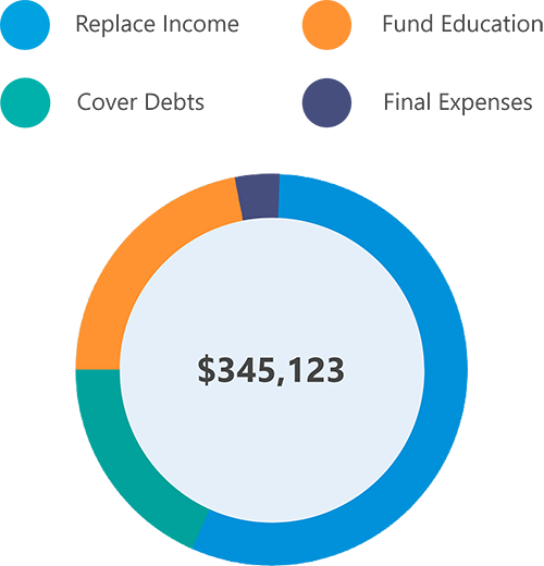 Graphic showing potentially how much life insurance you might need to cover income, devts, education, and final expenses.