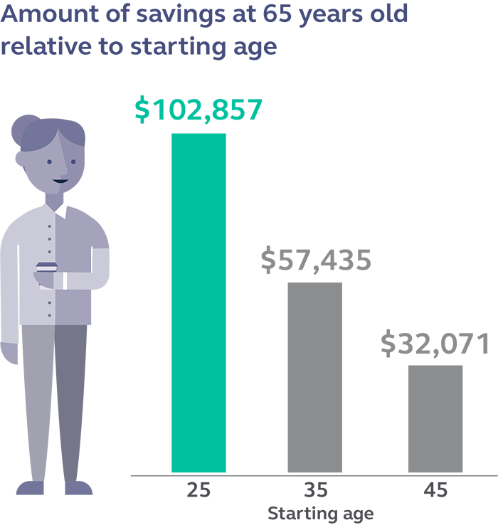 Graphic depicting the amount of savings a person would have at 65 relative to the age they started saving.