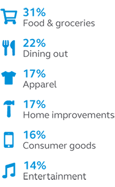 Photo showing that americans overspent on food and groceries, dining out, apparel, home improvements, consumer goods, and entertainment in 2020.