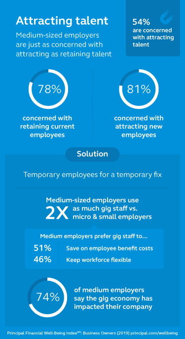 Graphic stating that employers are concerned with attracting talent.