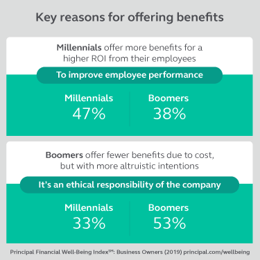 Graphic stating that millennial employers offer benefits to improve employee performance while baby boomer employer offer benefits out of ethical responsibility