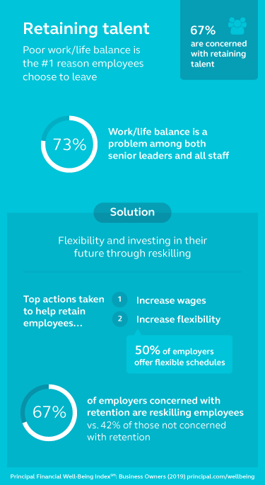 Graphic stating that employers are concerned with retaining talent.