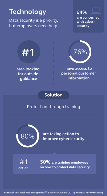 Graphic stating that employers are concerned with cyber-security.