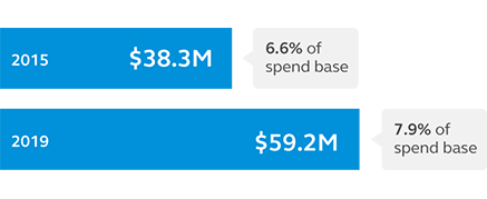 Graph showing that our diversity spend in 2015 was $38.3 million (6.6% of our spend base) and in 2019 it was $59.5 million (7.9% of our spend base).