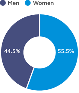 Graph showing that 55.5% of our global employees are women as of 12/31/2019.