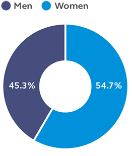 Graph showing that 54.7% of our global. employees are women as of 12/31/2020.