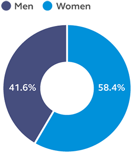 Graph showing that 58.4% of our U.S. employees are women as of 12/31/2019.