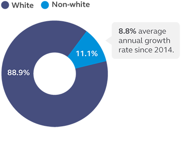 Chart showing that of our U.S. employees, 11.1% identify as a person of color as of 12/31/2019.